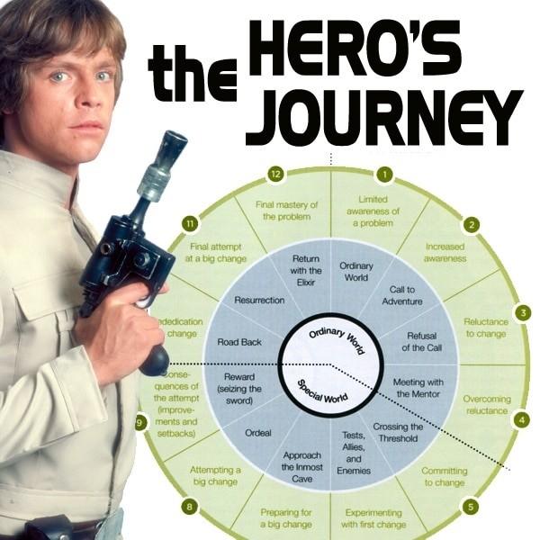 """""""Podróż Bohatera"""" wg koncepcji J. Campbella (za: Star Wars Origins na www.moongadget.com)"""